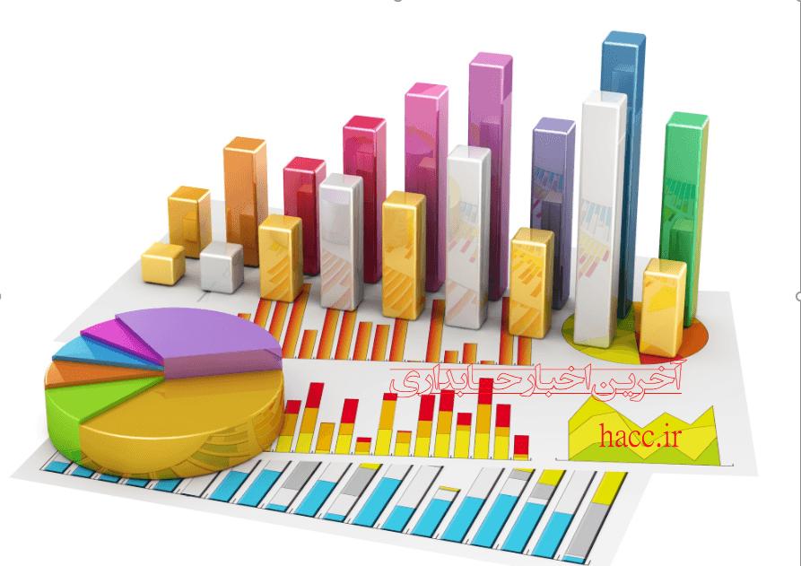 عدم شمول مالیات سهم شرکتهای سرمایهگذار از محل مازاد تجدید ارزیابی داراییهای شرکتهای سرمایهپذیر -بخشنامه ۲۰۰/۹۶/۱۲۵ مورخ۹۶/۹/۸